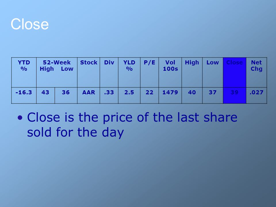 Close YTD % 52-Week High Low StockDivYLD % P/EVol 100s HighLowCloseNet Chg -16.34336AAR.332.5221479403739.027 Close is the price of the last share sold for the day