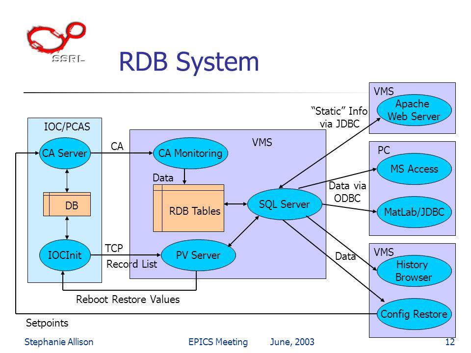 Stephanie AllisonEPICS Meeting June, 200312 RDB System IOC/PCAS RDB Tables CA Monitoring PV Server SQL Server IOCInit CA Server CA TCP DB Record List