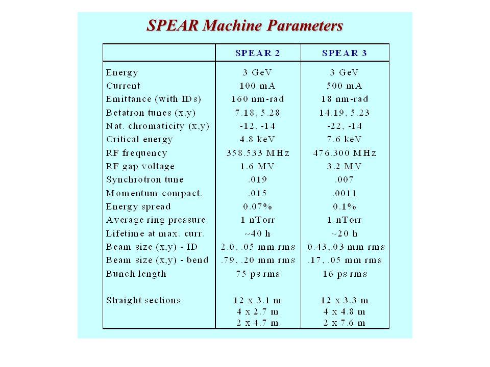 SPEAR Machine Parameters