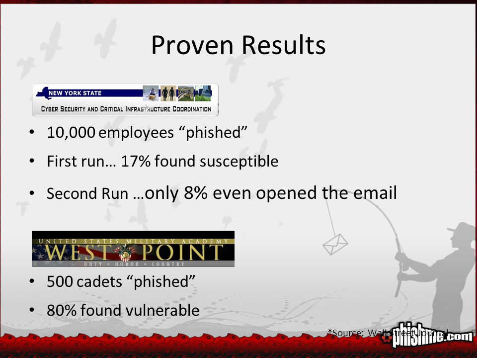 Proven Results 10,000 employees phished First run… 17% found susceptible Second Run … only 8% even opened the email 500 cadets phished 80% found vulnerable *Source: Wall Street Journal