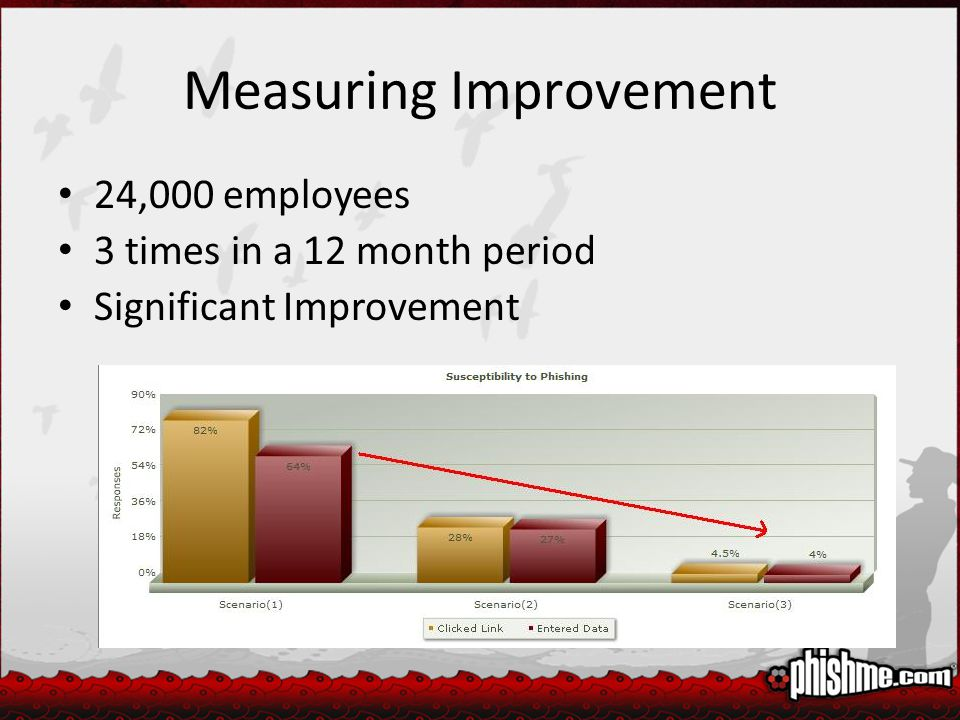 Measuring Improvement 24,000 employees 3 times in a 12 month period Significant Improvement