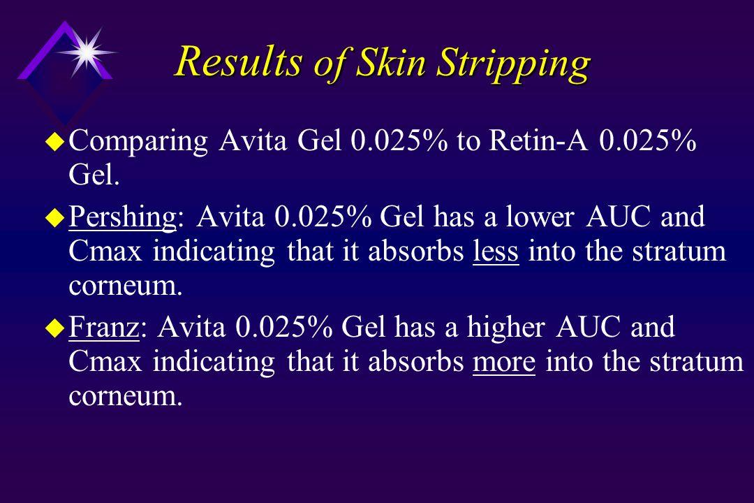 Results of Skin Stripping u Comparing Avita Gel 0.025% to Retin-A 0.025% Gel. u Pershing: Avita 0.025% Gel has a lower AUC and Cmax indicating that it