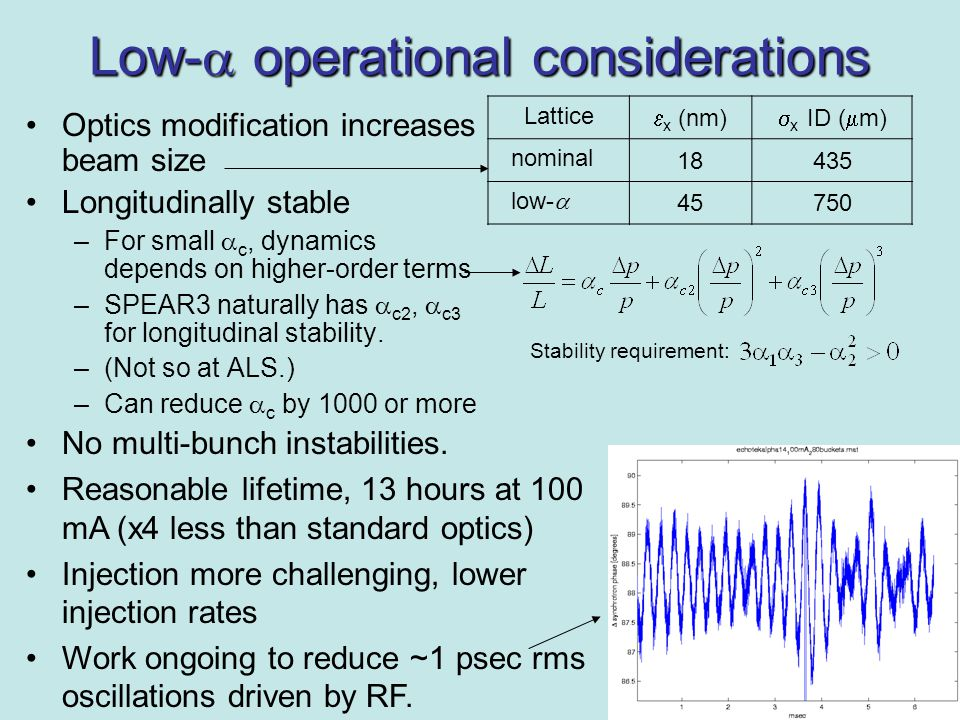 Low-  operational considerations Optics modification increases beam size Longitudinally stable –For small  c, dynamics depends on higher-order terms –SPEAR3 naturally has  c2,  c3 for longitudinal stability.