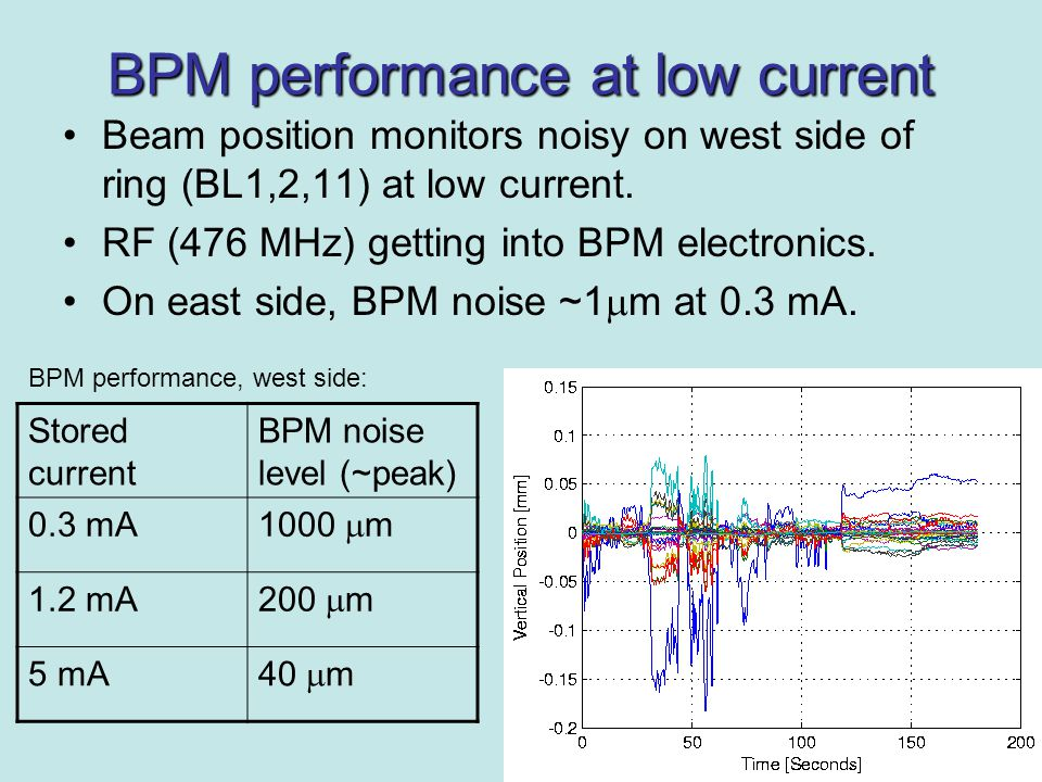 BPM performance at low current Beam position monitors noisy on west side of ring (BL1,2,11) at low current.