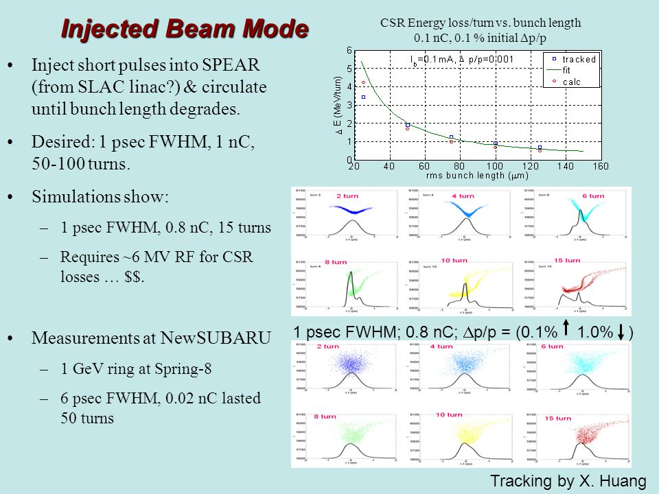 Injected Beam Mode CSR Energy loss/turn vs. bunch length 0.1 nC, 0.1 % initial  p/p Tracking by X.