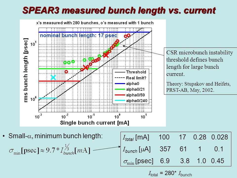 SPEAR3 measured bunch length vs.