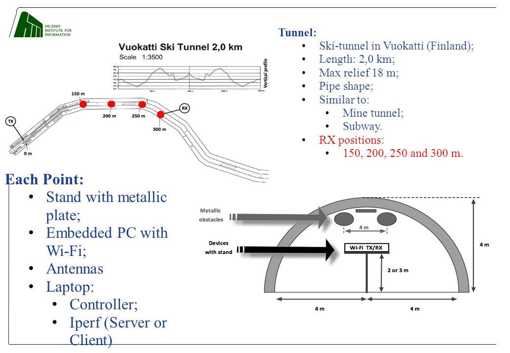 Tunnel: Ski-tunnel in Vuokatti (Finland); Length: 2,0 km; Max relief 18 m; Pipe shape; Similar to: Mine tunnel; Subway.