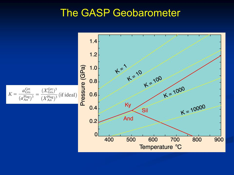 Other Geobarometers GRIPS Sphalerite FeS content of Sph in equilibrium with Py and Po