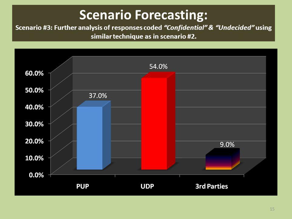 15 Scenario Forecasting: Scenario #3: Further analysis of responses coded Confidential & Undecided using similar technique as in scenario #2.