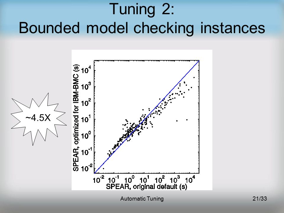 Automatic Tuning21/33 Tuning 2: Bounded model checking instances ~4.5X