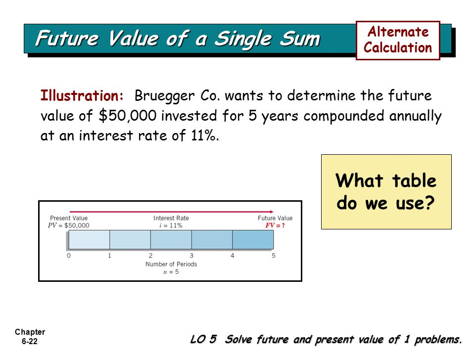 Chapter 6-22 LO 5 Solve future and present value of 1 problems.