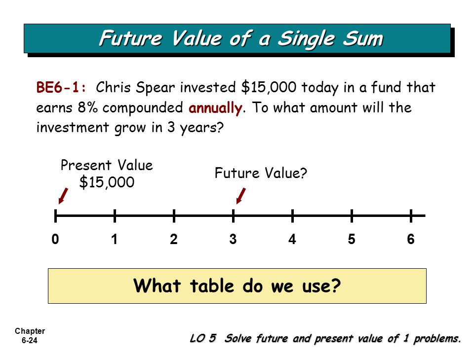 Chapter 6-24 BE6-1: Chris Spear invested $15,000 today in a fund that earns 8% compounded annually.