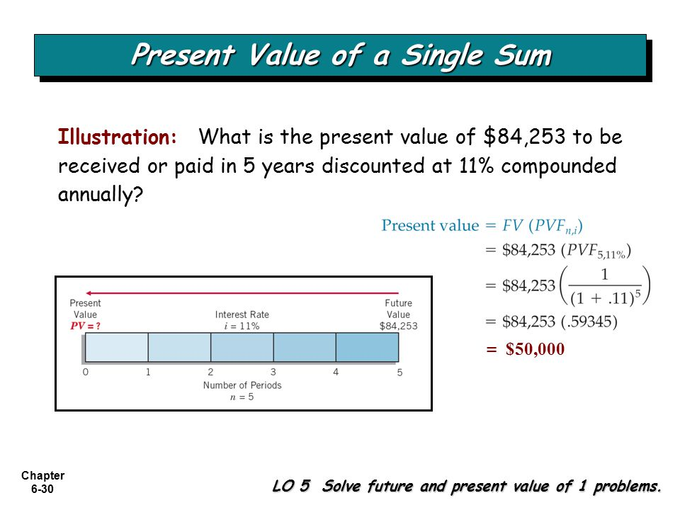 Chapter 6-30 LO 5 Solve future and present value of 1 problems.