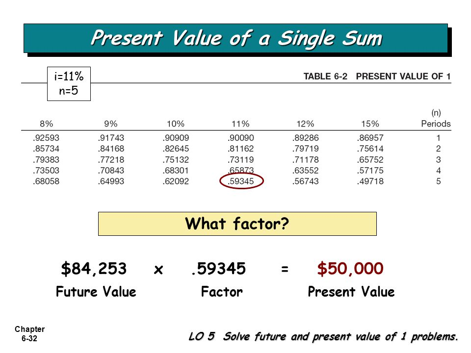 Chapter 6-32 $84,253 Future ValueFactorPresent Value x.59345= $50,000 Present Value of a Single Sum What factor.