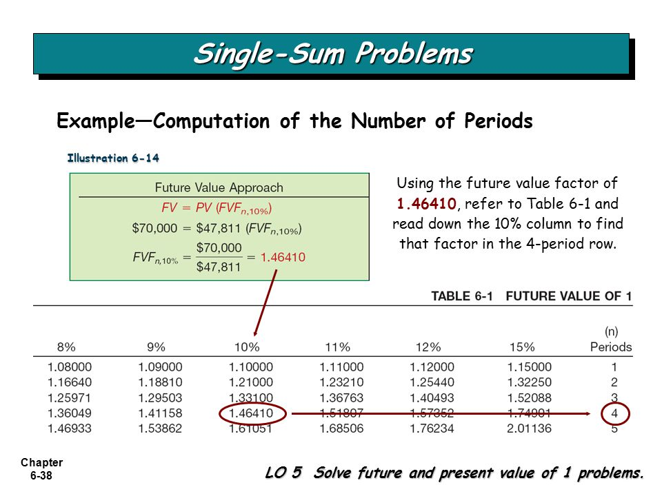 Chapter 6-38 Single-Sum Problems LO 5 Solve future and present value of 1 problems.