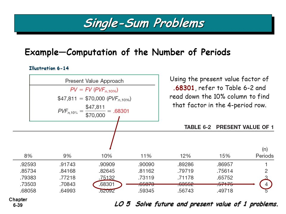 Chapter 6-39 Single-Sum Problems LO 5 Solve future and present value of 1 problems.