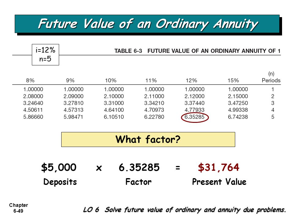 Chapter 6-49 $5,000 DepositsFactorPresent Value x 6.35285= $31,764 What factor? Future Value of an Ordinary Annuity i=12% n=5 LO 6 Solve future value