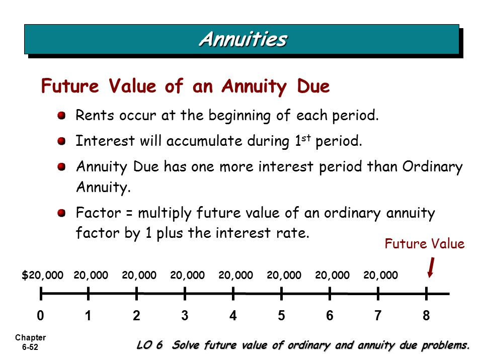 Chapter 6-52 LO 6 Solve future value of ordinary and annuity due problems.