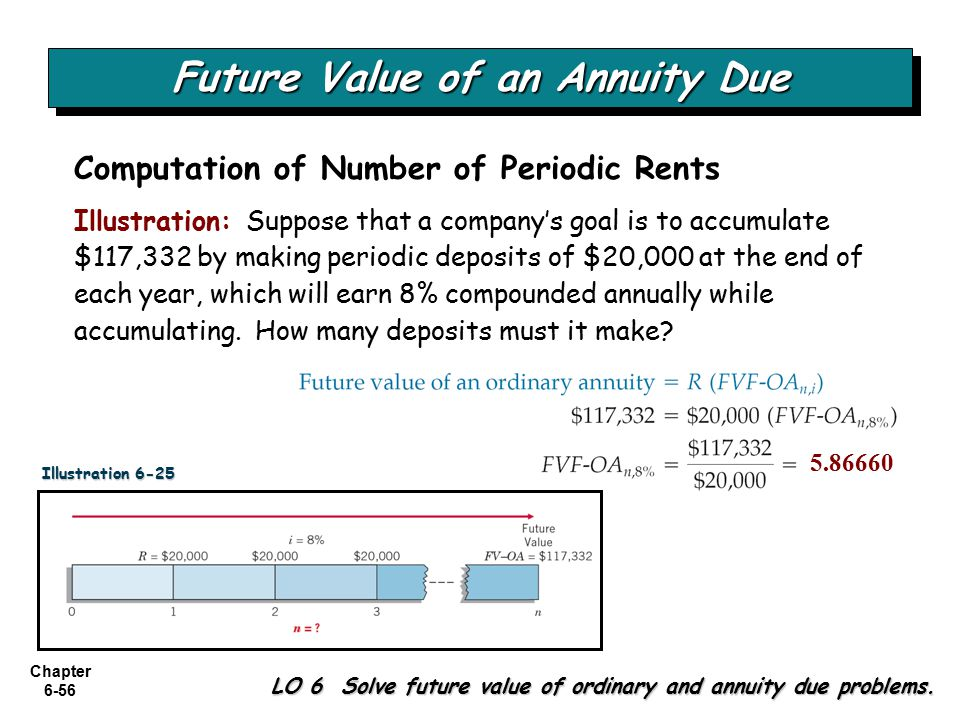 Chapter 6-56 Future Value of an Annuity Due Illustration: Suppose that a company's goal is to accumulate $117,332 by making periodic deposits of $20,000 at the end of each year, which will earn 8% compounded annually while accumulating.