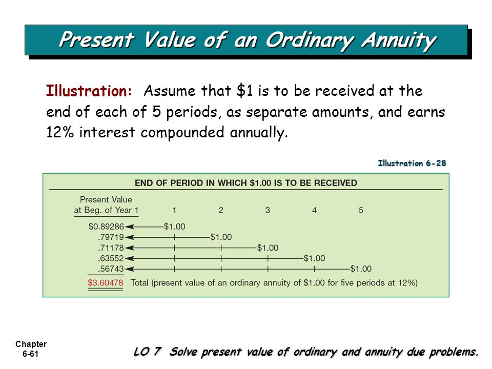 Chapter 6-61 LO 7 Solve present value of ordinary and annuity due problems.