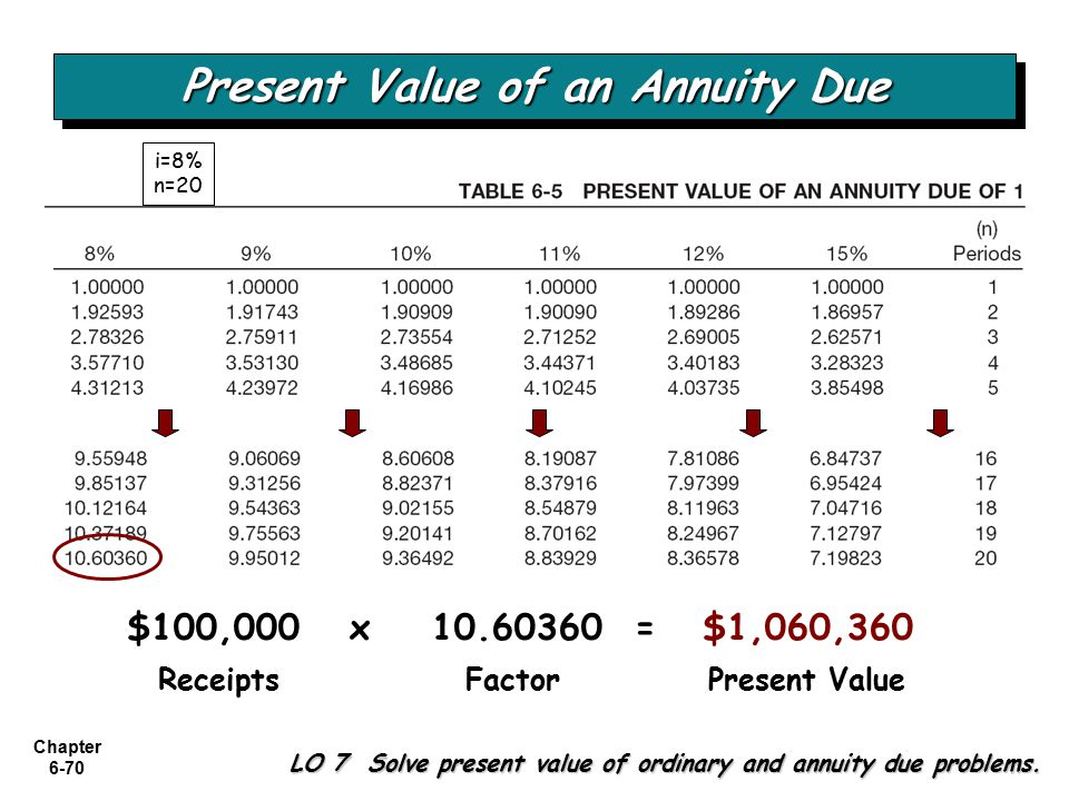 Chapter 6-70 LO 7 Solve present value of ordinary and annuity due problems.