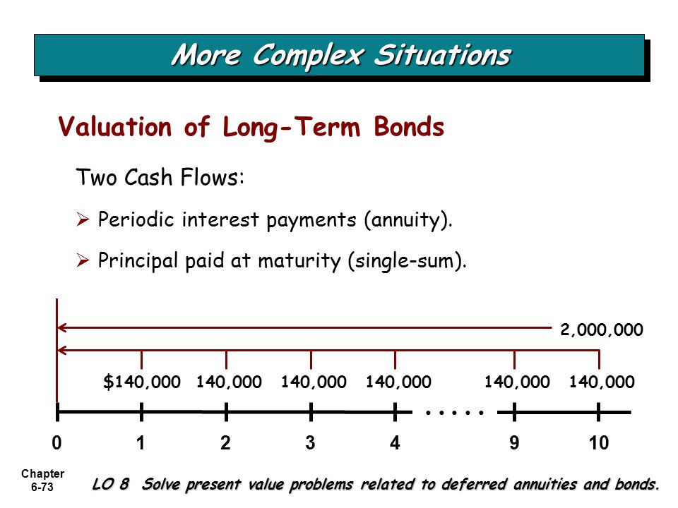 Chapter 6-73 LO 8 Solve present value problems related to deferred annuities and bonds.