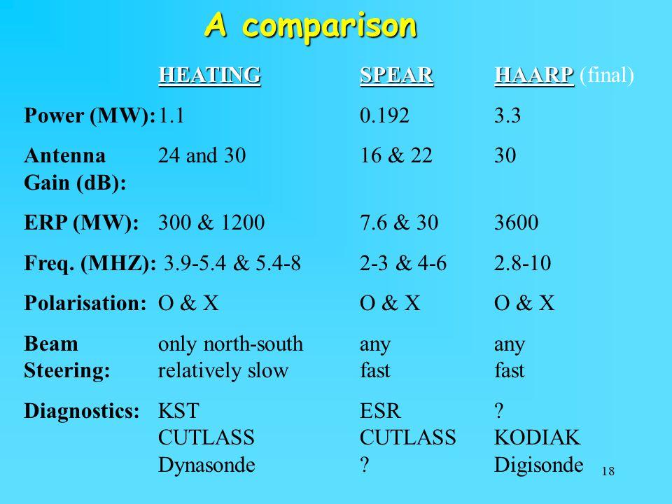 18 A comparison HEATINGSPEARHAARP HEATINGSPEARHAARP (final) Power (MW):1.10.1923.3 Antenna24 and 3016 & 2230 Gain (dB): ERP (MW):300 & 12007.6 & 303600 Freq.