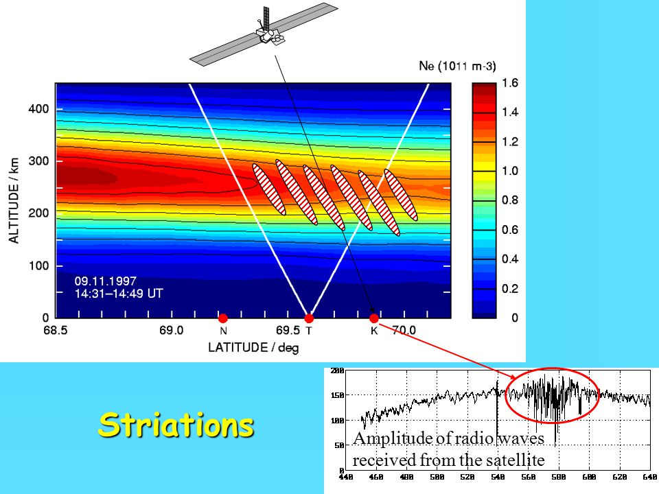 28 Amplitude of radio waves received from the satellite Striations