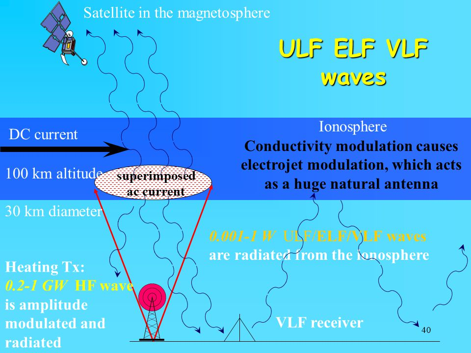 40 Satellite in the magnetosphere Heating Tx: 0.2-1 GW HF wave is amplitude modulated and radiated VLF receiver 0.001-1 W ULF/ELF/VLF waves are radiated from the ionosphere 100 km altitude 30 km diameter DC current Ionosphere superimposed ac current Conductivity modulation causes electrojet modulation, which acts as a huge natural antenna ULF ELF VLF waves