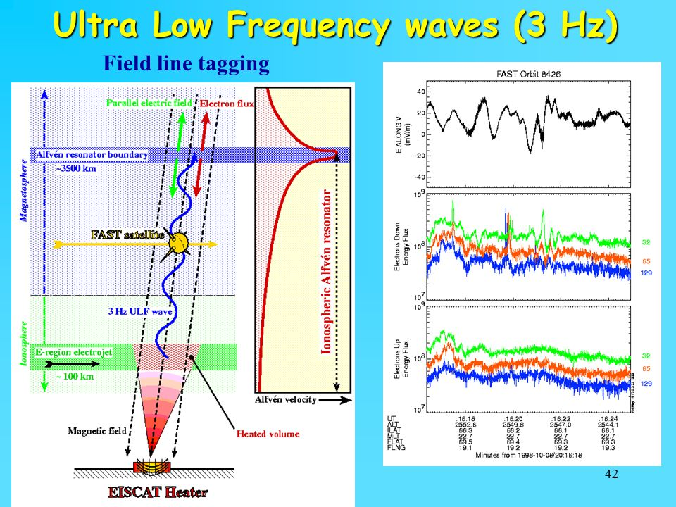 42 Ultra Low Frequency waves (3 Hz) Field line tagging