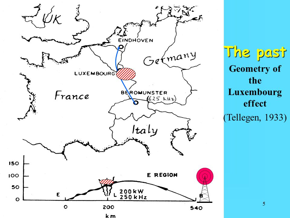 5 The past Geometry of the Luxembourg effect (Tellegen, 1933)
