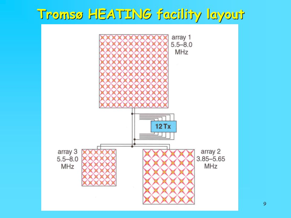 9 Tromsø HEATING facility layout