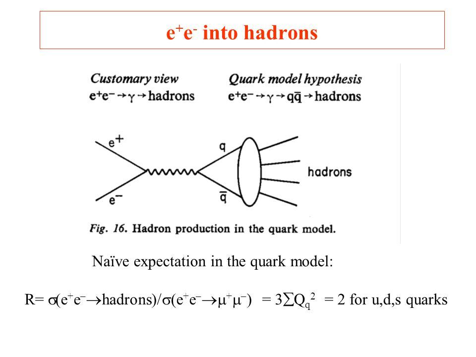 e + e - into hadrons Naïve expectation in the quark model: R=  (e + e –  hadrons)/  (e + e –  +  – ) = 3  Q q 2 = 2 for u,d,s quarks