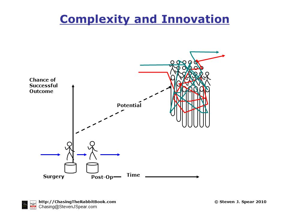 http://ChasingTheRabbitBook.com Chasing@StevenJSpear.com © Steven J. Spear 2010 Complexity and Innovation 19642010