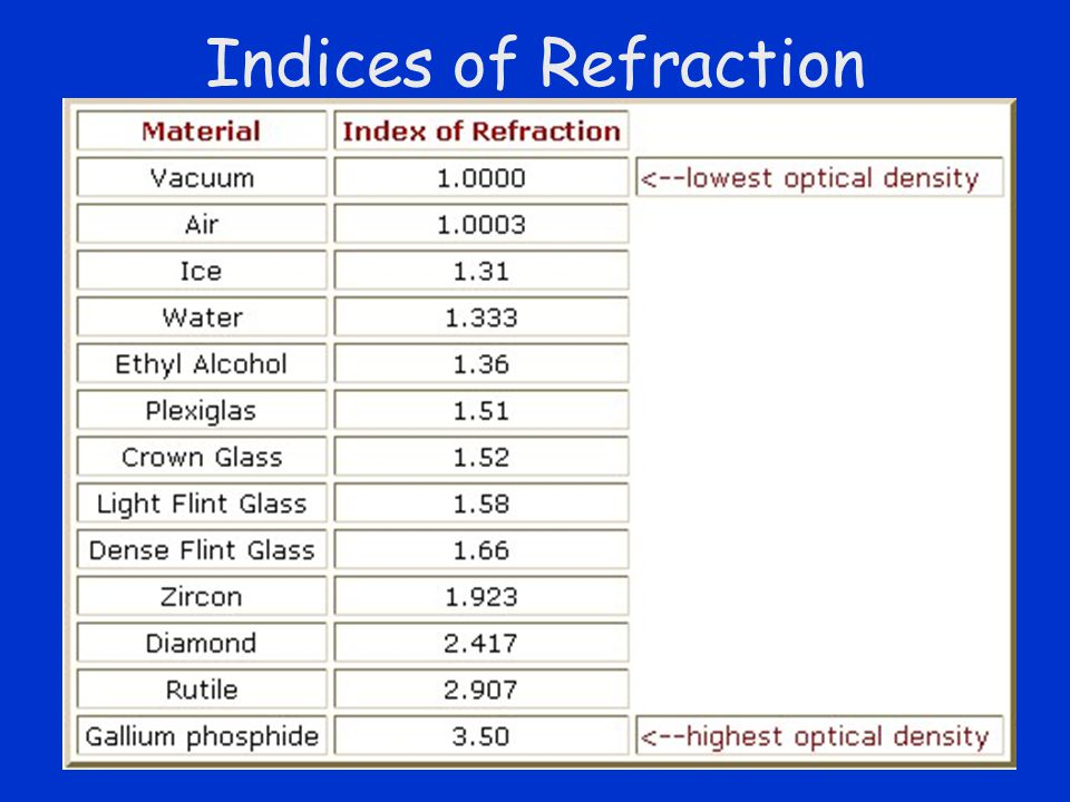 Slide 11 Indices of Refraction