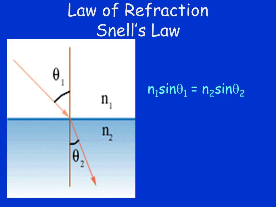 Slide 12 Law of Refraction Snell's Law n 1 sin  1 = n 2 sin  2