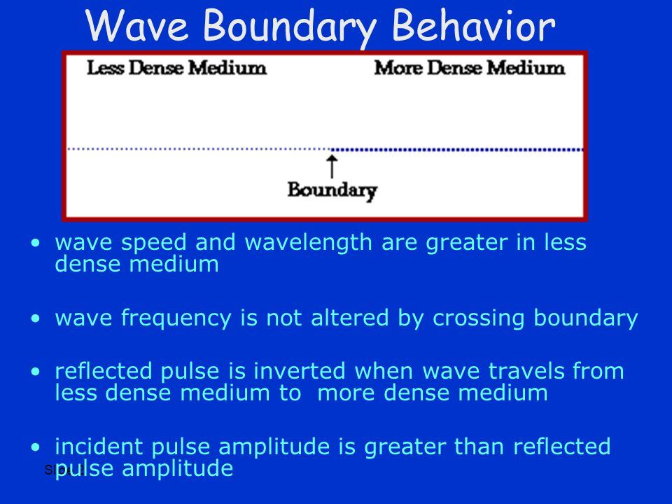 Slide 2 Wave Boundary Behavior wave speed and wavelength are greater in less dense medium wave frequency is not altered by crossing boundary reflected pulse is inverted when wave travels from less dense medium to more dense medium incident pulse amplitude is greater than reflected pulse amplitude