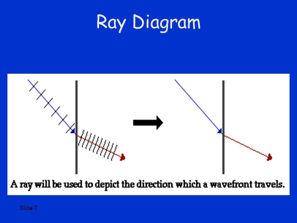 Slide 7 Ray Diagram