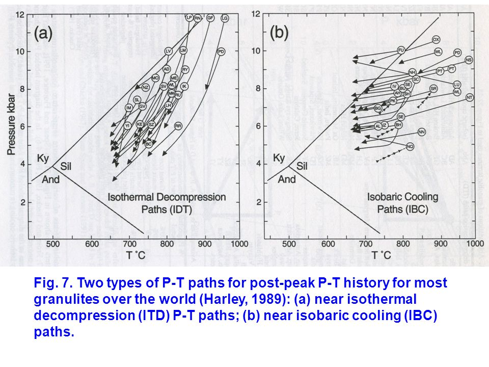 Fig. 7. Two types of P-T paths for post-peak P-T history for most granulites over the world (Harley, 1989): (a) near isothermal decompression (ITD) P-