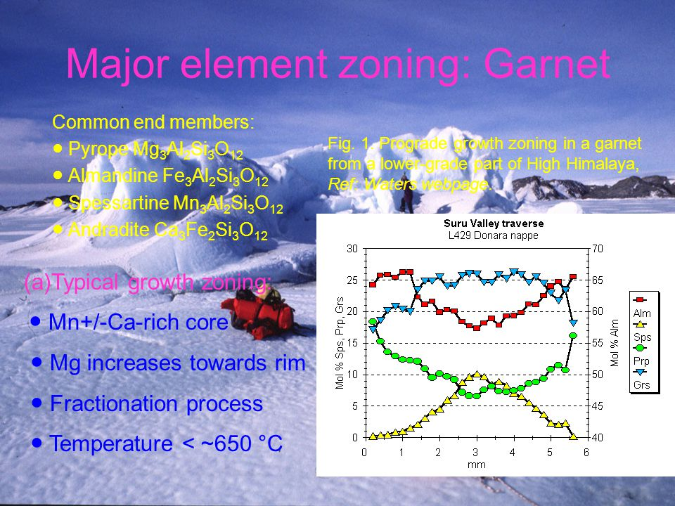 Major element zoning: Garnet Common end members: ● Pyrope Mg 3 Al 2 Si 3 O 12 ● Almandine Fe 3 Al 2 Si 3 O 12 ● Spessartine Mn 3 Al 2 Si 3 O 12 ● Andradite Ca 3 Fe 2 Si 3 O 12 (a)Typical growth zoning: ● Mn+/-Ca-rich core ● Mg increases towards rim ● Fractionation process ● Temperature < ~650 °C Fig.