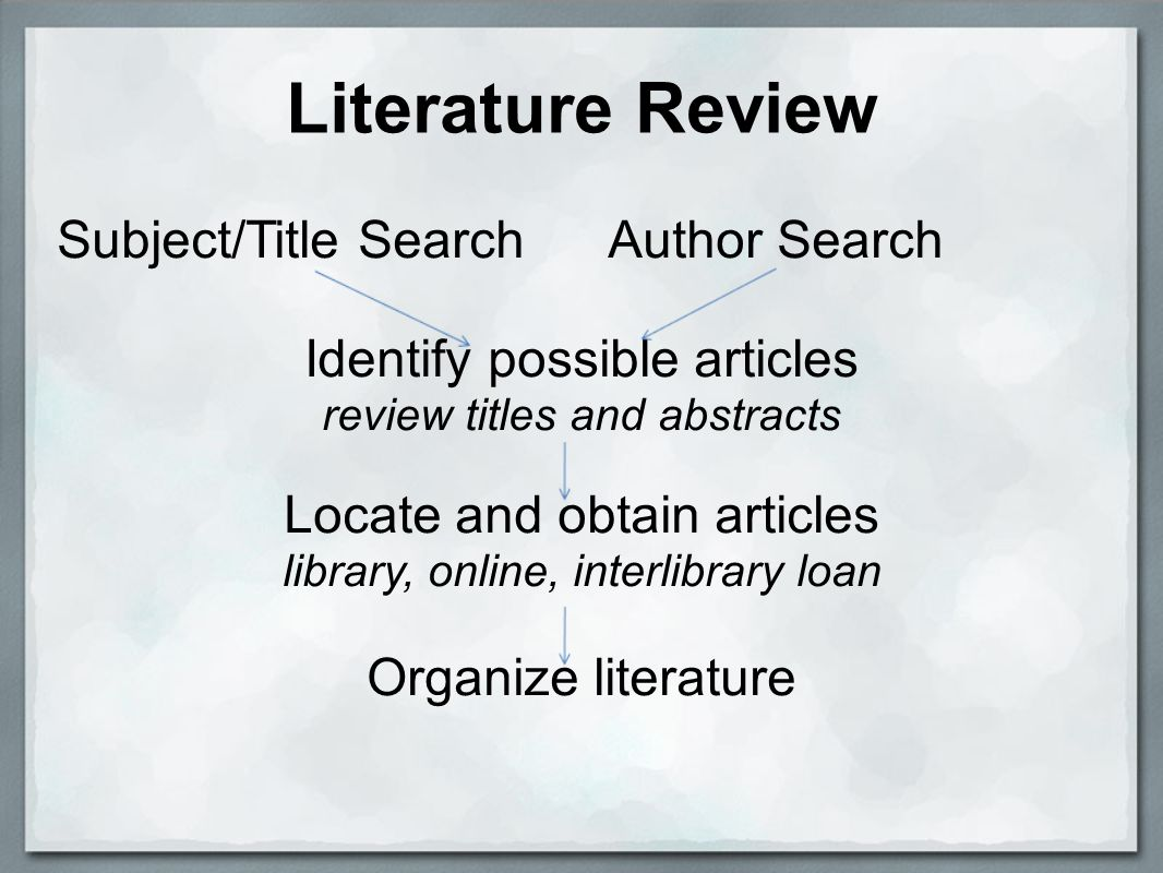 Literature Review Subject/Title Search Author Search Identify possible articles review titles and abstracts Locate and obtain articles library, online, interlibrary loan Organize literature