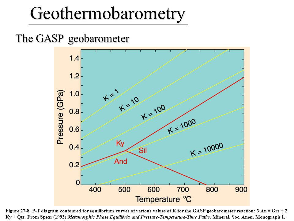 The GASP geobarometer Figure 27-8. P-T diagram contoured for equilibrium curves of various values of K for the GASP geobarometer reaction: 3 An = Grs
