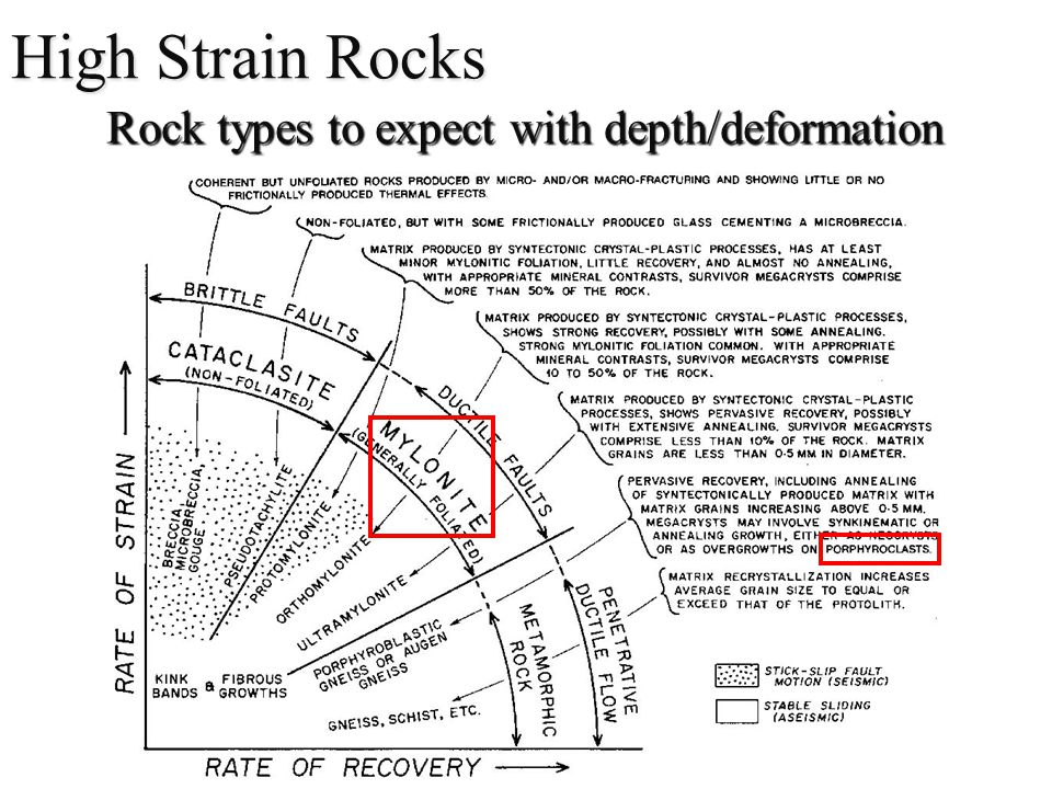 Rock types to expect with depth/deformation