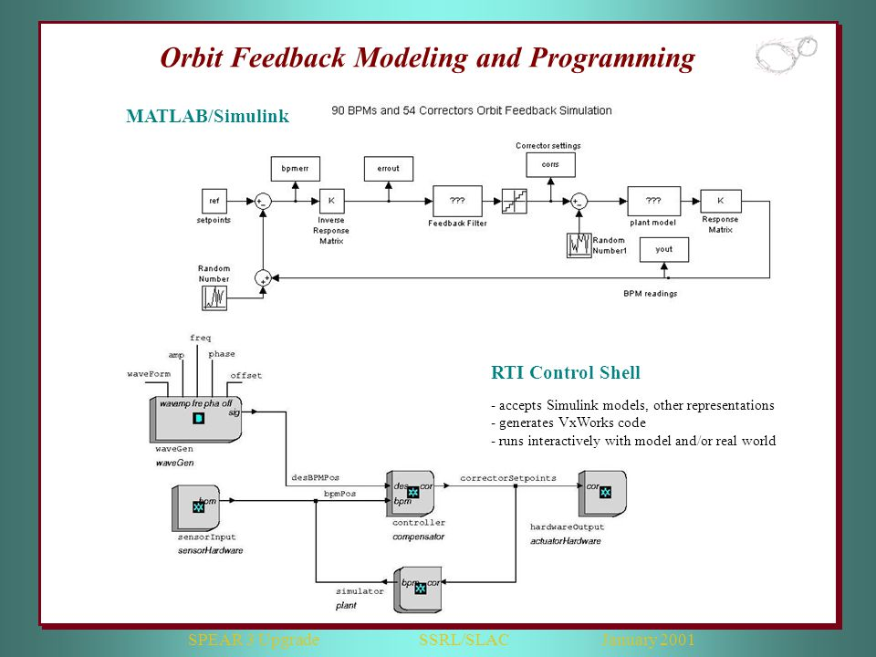 SPEAR 3 Upgrade SSRL/SLAC January 2001 Orbit Feedback Modeling and Programming RTI Control Shell - accepts Simulink models, other representations - generates VxWorks code - runs interactively with model and/or real world MATLAB/Simulink