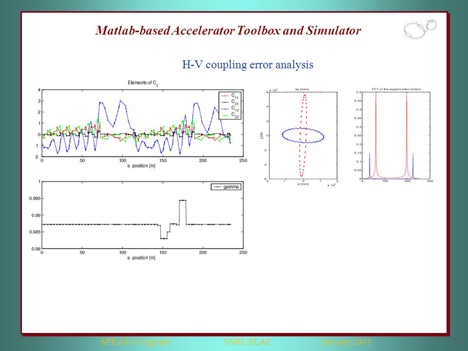 SPEAR 3 Upgrade SSRL/SLAC January 2001 Matlab-based Accelerator Toolbox and Simulator H-V coupling error analysis