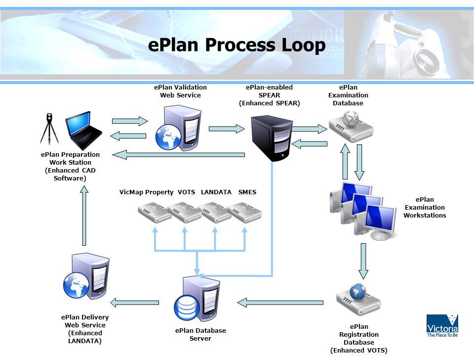 ePlan Process Loop ePlan Preparation Work Station (Enhanced CAD Software) ePlan Validation Web Service ePlan-enabled SPEAR (Enhanced SPEAR) ePlan Exam