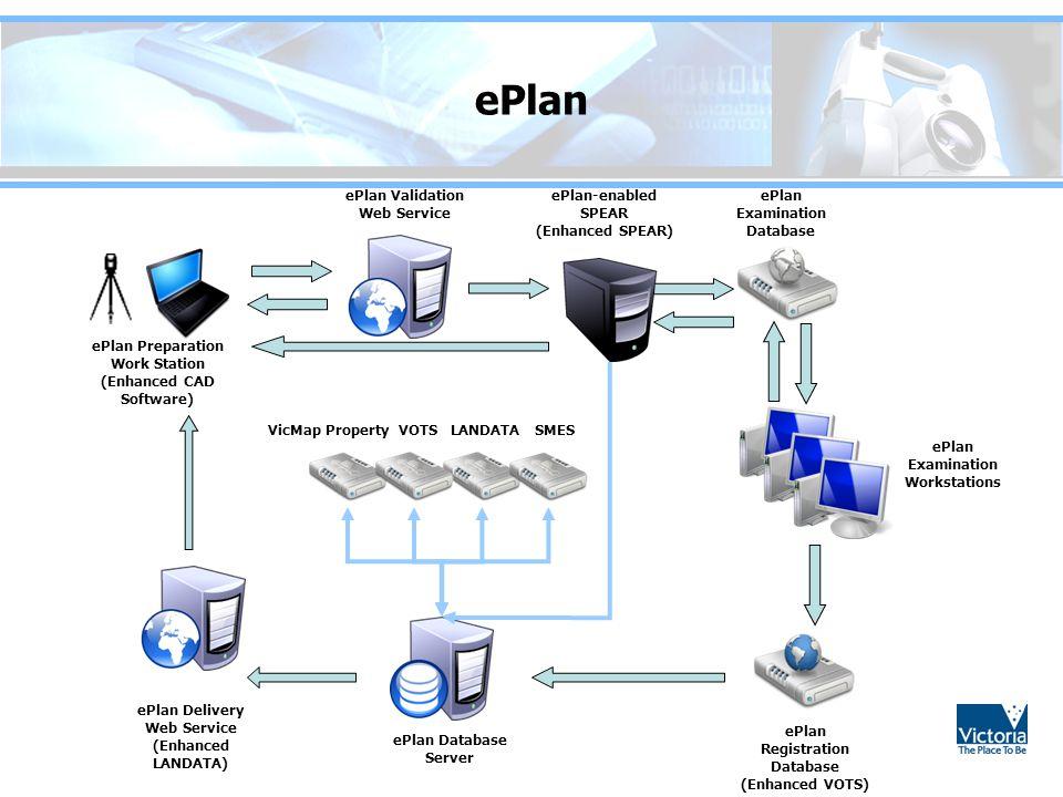ePlan ePlan Preparation Work Station (Enhanced CAD Software) ePlan Validation Web Service ePlan-enabled SPEAR (Enhanced SPEAR) ePlan Examination Datab
