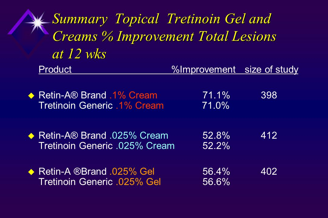 Summary Topical Tretinoin Gel and Creams % Improvement Total Lesions at 12 wks Product %Improvement size of study u Retin-A® Brand.1% Cream71.1% 398 Tretinoin Generic.1% Cream 71.0% u Retin-A® Brand.025% Cream52.8% 412 Tretinoin Generic.025% Cream 52.2% u Retin-A ®Brand.025% Gel 56.4% 402 Tretinoin Generic.025% Gel 56.6%