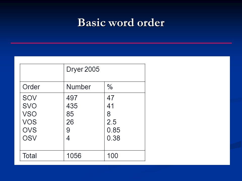 Basic word order Dryer 2005 OrderNumber% SOV SVO VSO VOS OVS OSV 497 435 85 26 9 4 47 41 8 2.5 0.85 0.38 Total1056100