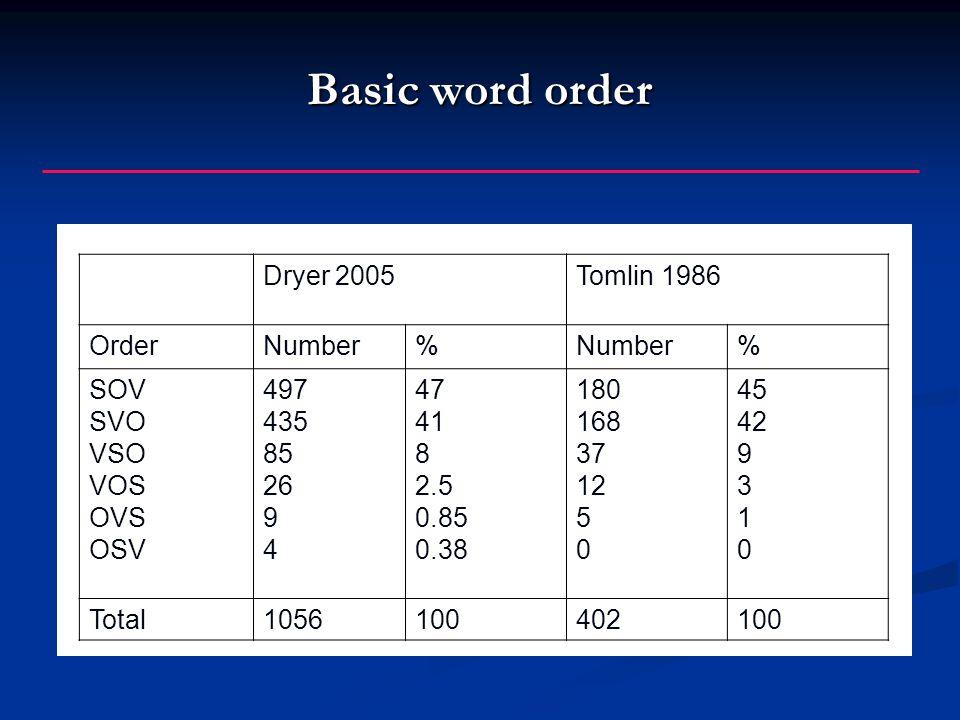 Basic word order Dryer 2005Tomlin 1986 OrderNumber% % SOV SVO VSO VOS OVS OSV 497 435 85 26 9 4 47 41 8 2.5 0.85 0.38 180 168 37 12 5 0 45 42 9 3 1 0 Total1056100402100